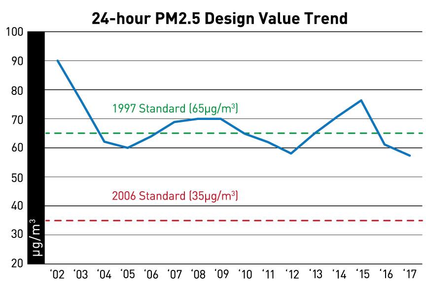 24 Hour Pm 2.5 Standard