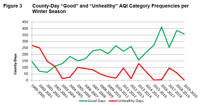 "County-Day ""Good"" and ""Unhealthy"" AQI Category Frequencies per Winter Season"