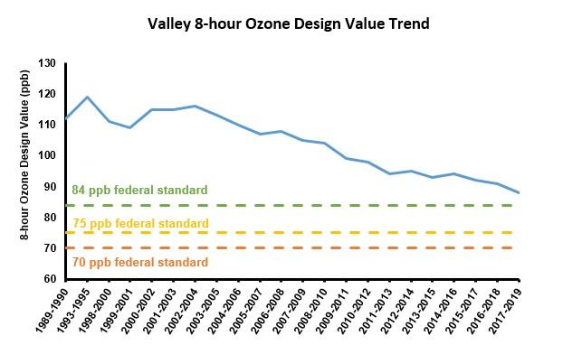 Valley Days Exceeding Standards